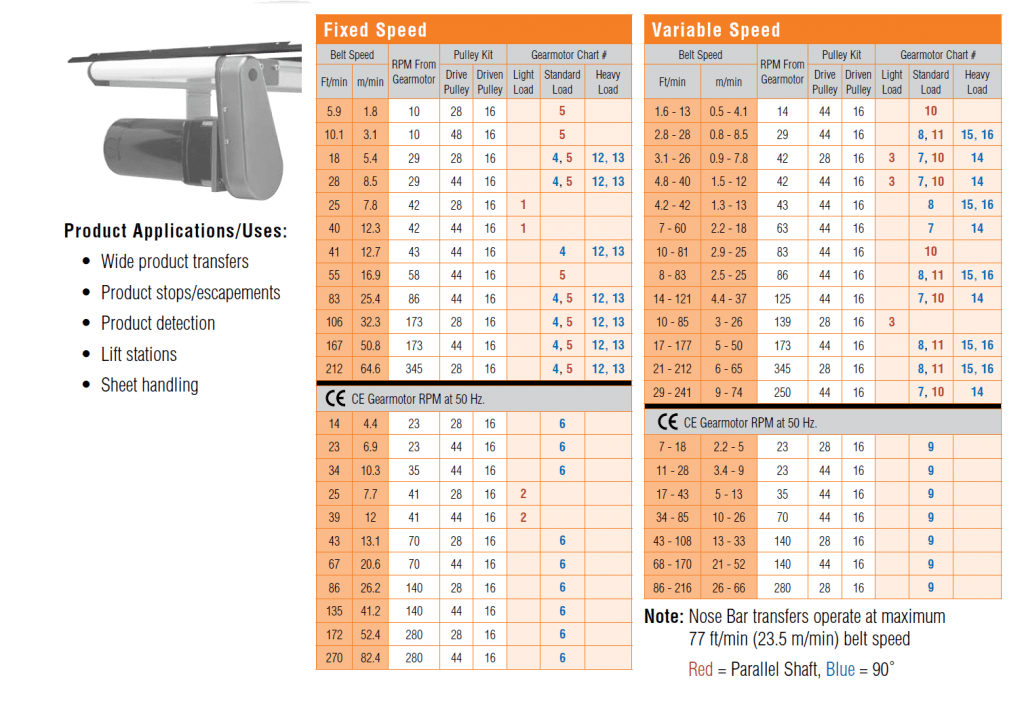2200 Belt Speed Charts Flush Drive