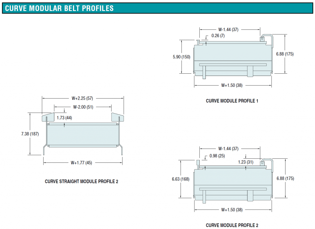 7400 Curved Belt Profiles