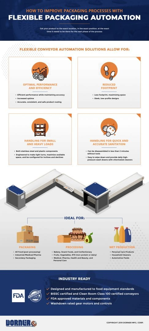 Dorner Flexible Packaging Automation Graphic